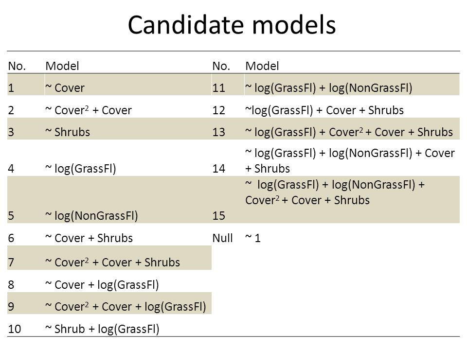 Candidate models No.ModelNo.Model 1~ Cover11~ log(GrassFl) + log(NonGrassFl) 2~ Cover 2 + Cover12~log(GrassFl) + Cover + Shrubs 3~ Shrubs13~ log(GrassFl) + Cover 2 + Cover + Shrubs 4~ log(GrassFl)14 ~ log(GrassFl) + log(NonGrassFl) + Cover + Shrubs 5~ log(NonGrassFl)15 ~ log(GrassFl) + log(NonGrassFl) + Cover 2 + Cover + Shrubs 6~ Cover + ShrubsNull~ 1 7~ Cover 2 + Cover + Shrubs 8~ Cover + log(GrassFl) 9~ Cover 2 + Cover + log(GrassFl) 10~ Shrub + log(GrassFl)