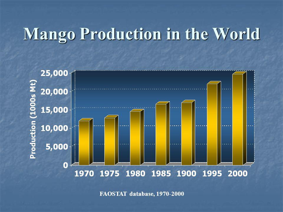 Mango Production in the World FAOSTAT database, 1970-2000
