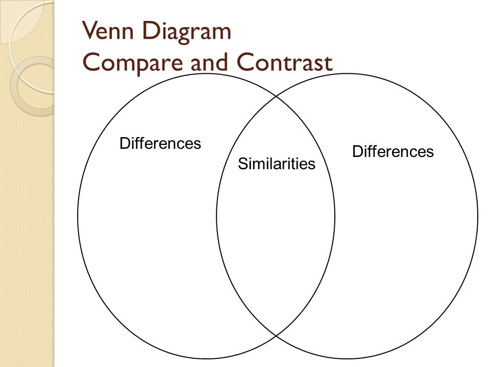 Venn Diagram Compare and Contrast