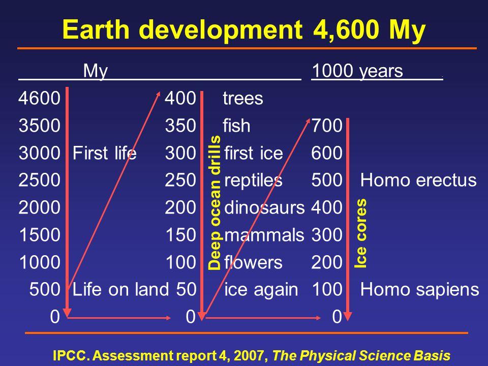 Earth development 4,600 My My 1000 years.
