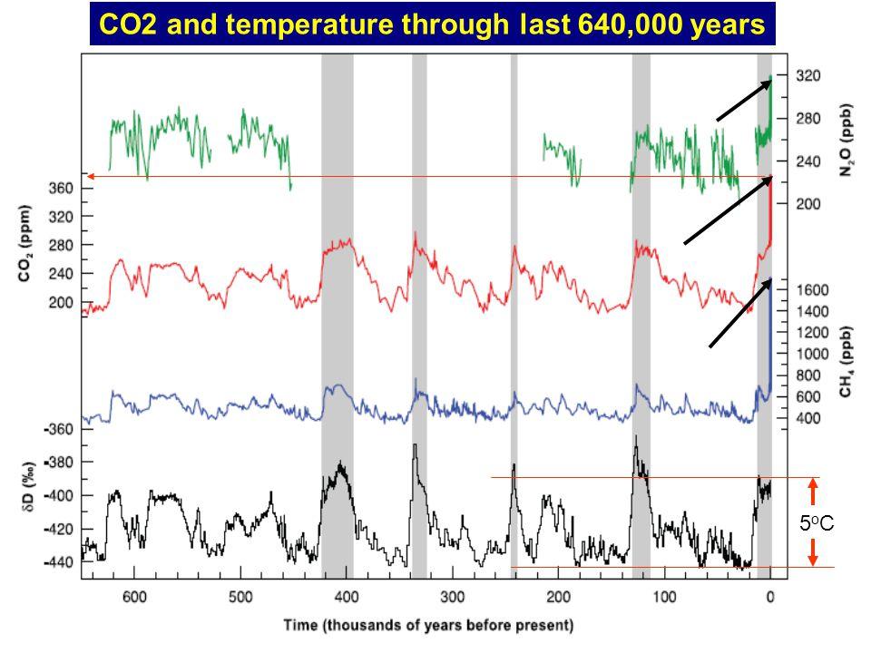 5oC5oC CO2 and temperature through last 640,000 years