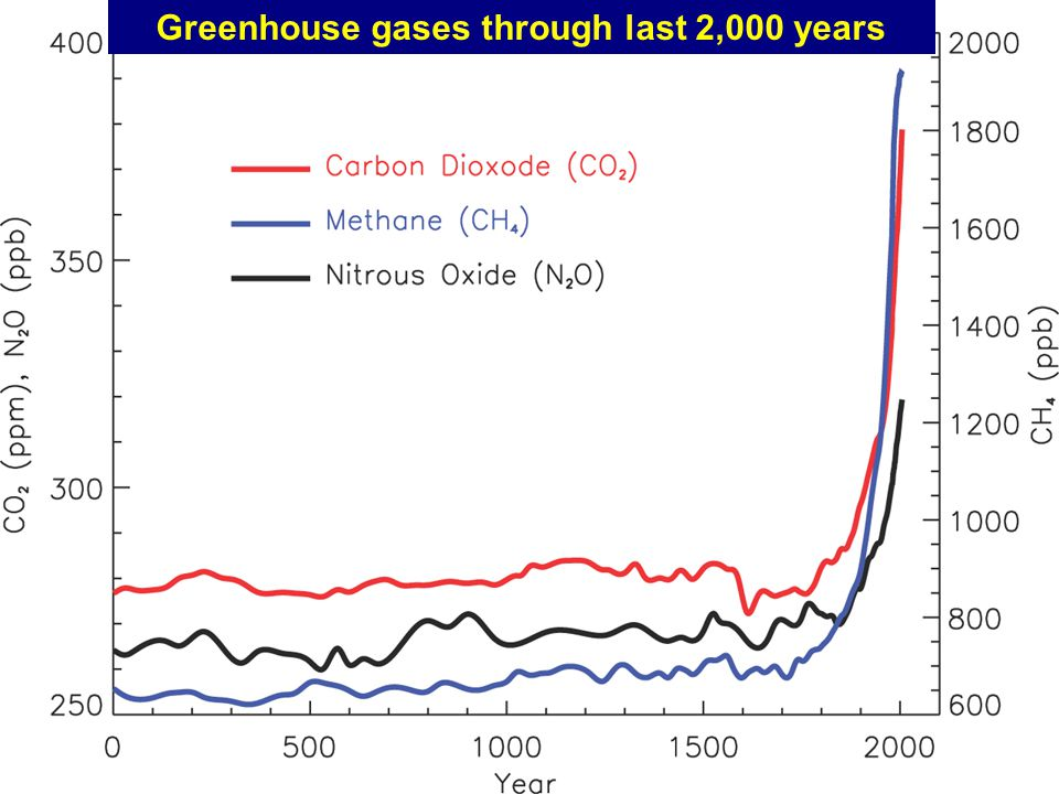 Greenhouse gases through last 2,000 years