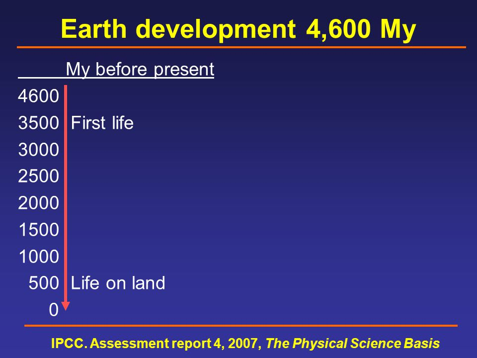 Earth development 4,600 My My before present 4600 400 trees 3500350 fish 3000 First life300 first ice 2500250 reptiles 2000200 dinosaurs 1500150 mammals 1000100 flowers 500 Life on land 50 ice again 0 0 Deep ocean drills IPCC.