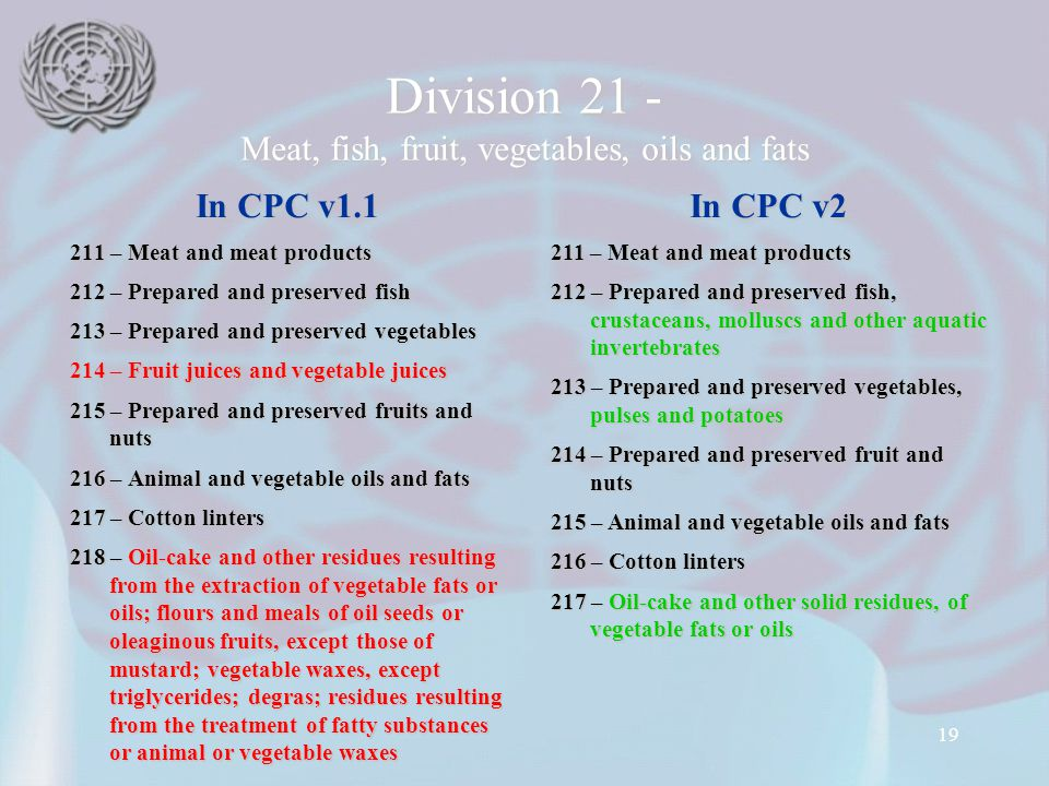 19 Division 21 - Meat, fish, fruit, vegetables, oils and fats In CPC v1.1 211 – Meat and meat products 212 – Prepared and preserved fish 213 – Prepared and preserved vegetables 214 – Fruit juices and vegetable juices 215 – Prepared and preserved fruits and nuts 216 – Animal and vegetable oils and fats 217 – Cotton linters 218 – Oil-cake and other residues resulting from the extraction of vegetable fats or oils; flours and meals of oil seeds or oleaginous fruits, except those of mustard; vegetable waxes, except triglycerides; degras; residues resulting from the treatment of fatty substances or animal or vegetable waxes In CPC v2 211 – Meat and meat products 212 – Prepared and preserved fish, crustaceans, molluscs and other aquatic invertebrates 213 – Prepared and preserved vegetables, pulses and potatoes 214 – Prepared and preserved fruit and nuts 215 – Animal and vegetable oils and fats 216 – Cotton linters 217 – Oil-cake and other solid residues, of vegetable fats or oils