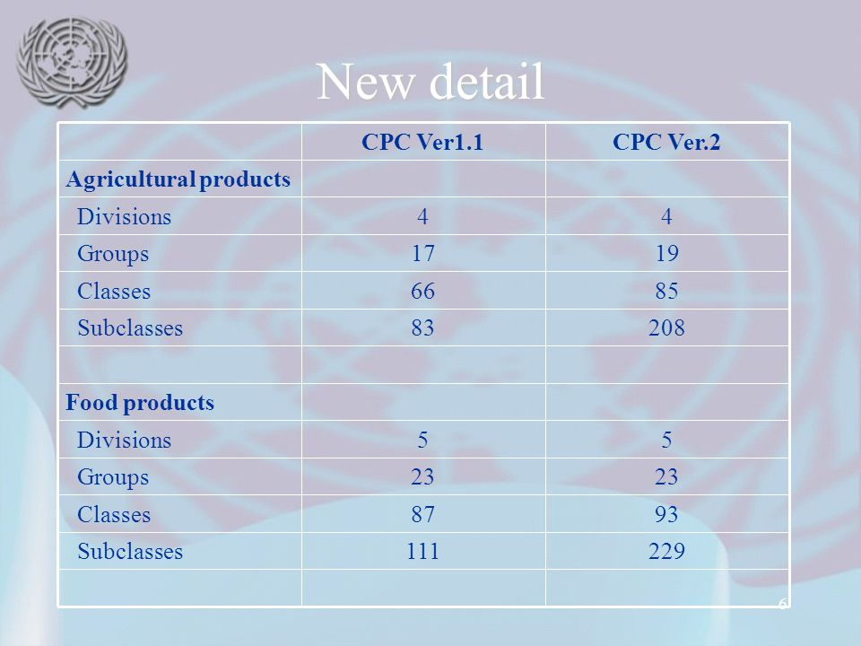 6 New detail CPC Ver.2CPC Ver1.1 229111 Subclasses 9387 Classes 23 Groups 55 Divisions Food products 20883 Subclasses 8566 Classes 1917 Groups 44 Divisions Agricultural products