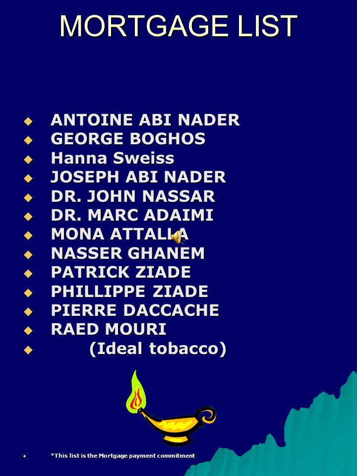 MORTGAGE LIST ANTOINE ABI NADER ANTOINE ABI NADER GEORGE BOGHOS GEORGE BOGHOS Hanna Sweiss Hanna Sweiss JOSEPH ABI NADER JOSEPH ABI NADER DR. JOHN NAS