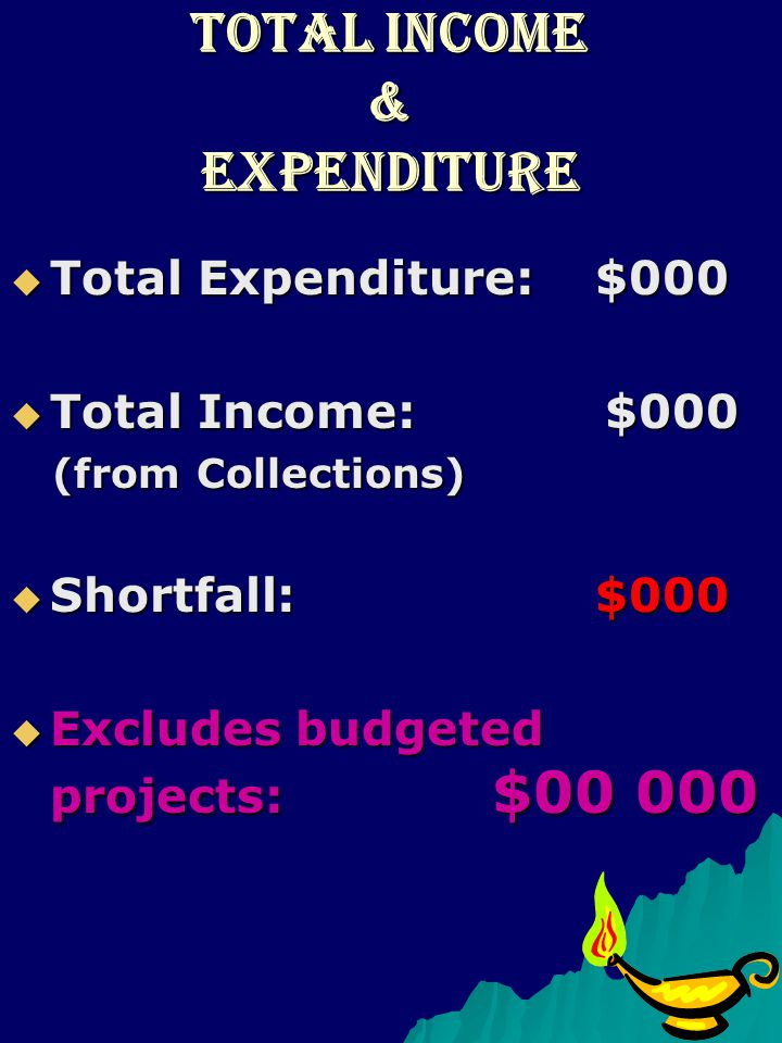 Total Income & Expenditure Total Expenditure: $000 Total Expenditure: $000 Total Income: $000 Total Income: $000 (from Collections) (from Collections) Shortfall: $000 Shortfall: $000 Excludes budgeted projects: $00 000 Excludes budgeted projects: $00 000