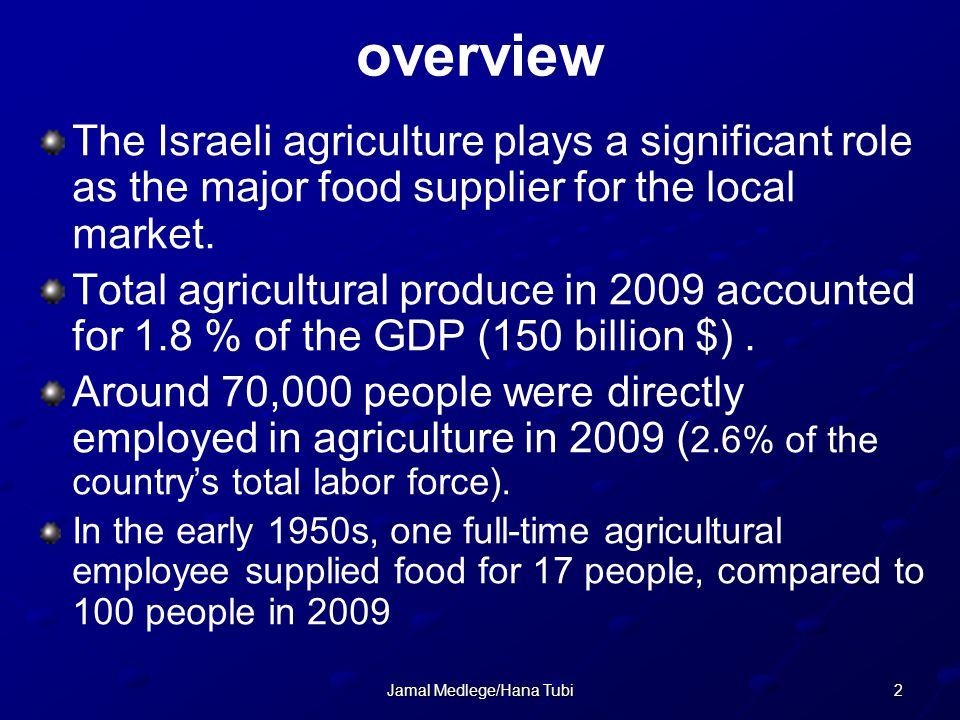 3Jamal Medlege/Hana Tubi Number of active farms Admin.