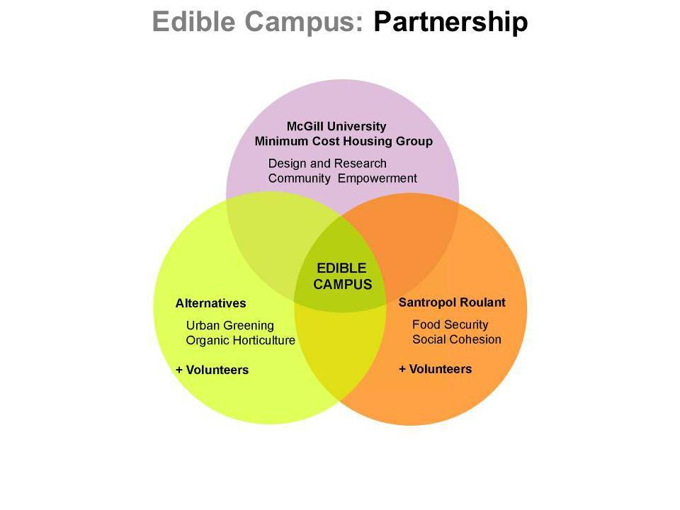 Edible Campus: Partnership