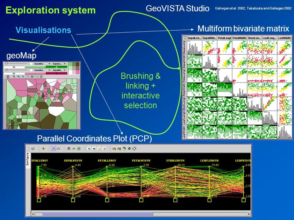 Visualisations geoMap Multiform bivariate matrix Parallel Coordinates Plot (PCP) Brushing & linking + interactive selection Exploration system Gahegan et al.