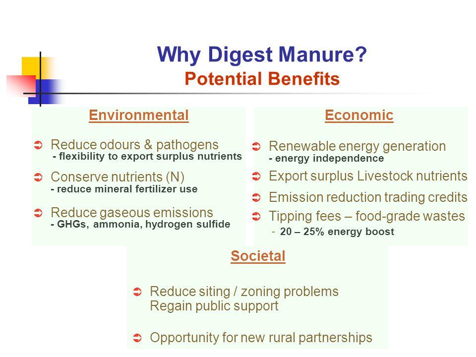 Environmental Reduce odours & pathogens - flexibility to export surplus nutrients Conserve nutrients (N) - reduce mineral fertilizer use Reduce gaseou