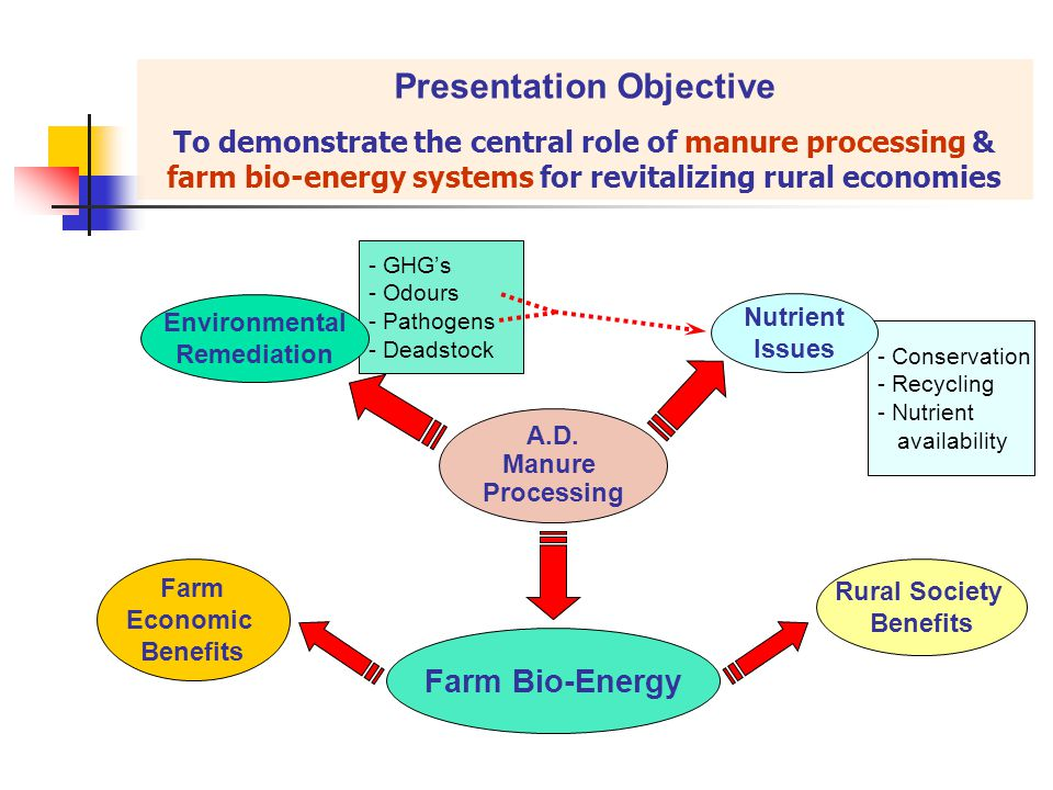 Farm Bio-Energy A.D. Manure Processing Rural Society Benefits Farm Economic Benefits Presentation Objective To demonstrate the central role of manure