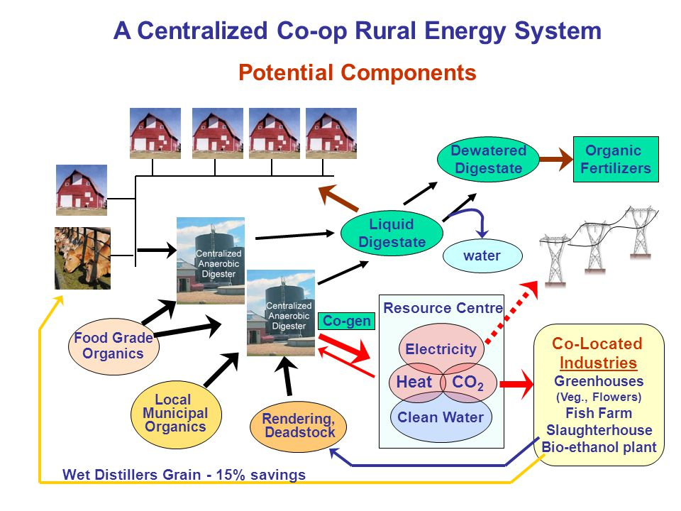 Resource Centre Electricity Clean Water HeatCO 2 Co-Located Industries Greenhouses (Veg., Flowers) Fish Farm Slaughterhouse Bio-ethanol plant A Centra