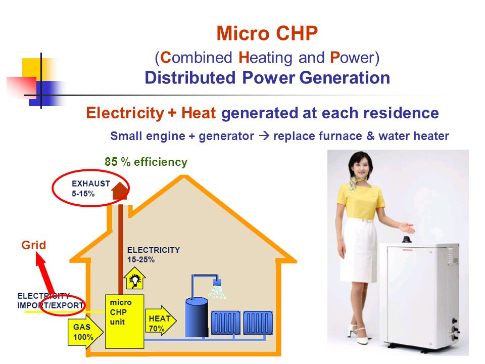 Micro CHP (Combined Heating and Power) Distributed Power Generation Electricity + Heat generated at each residence Small engine + generator replace furnace & water heater Grid 85 % efficiency