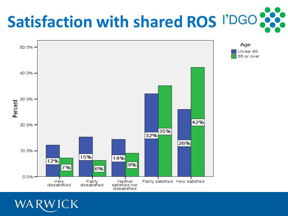 Satisfaction with shared ROS