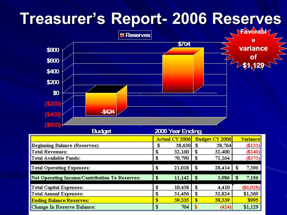 Treasurers Report- 2006 Reserves Favorabl e variance of $1,129