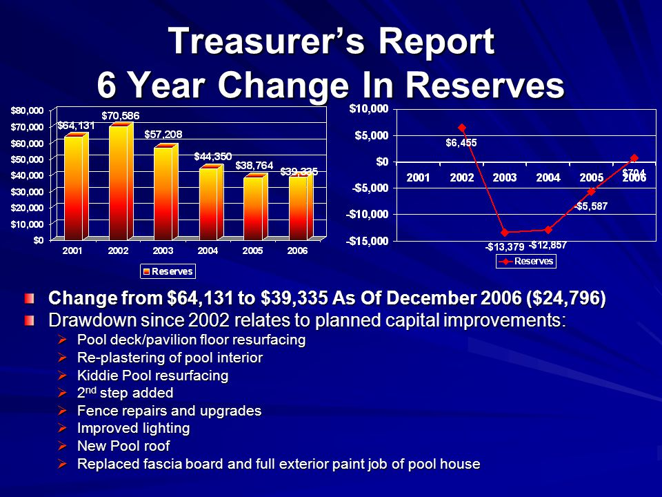Treasurers Report 6 Year Change In Reserves Change from $64,131 to $39,335 As Of December 2006 ($24,796) Drawdown since 2002 relates to planned capital improvements: Pool deck/pavilion floor resurfacing Re-plastering of pool interior Kiddie Pool resurfacing 2 nd step added Fence repairs and upgrades Improved lighting New Pool roof Replaced fascia board and full exterior paint job of pool house