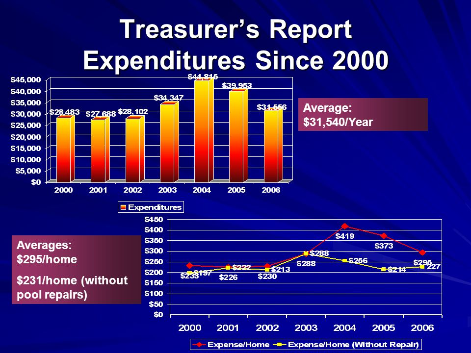Treasurers Report Expenditures Since 2000 Averages: $295/home $231/home (without pool repairs) Average: $31,540/Year