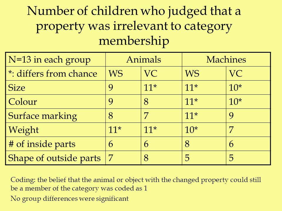 Number of children who judged that a property was irrelevant to category membership N=13 in each groupAnimalsMachines *: differs from chanceWSVCWSVC Size911* 10* Colour9811*10* Surface marking8711*9 Weight11* 10*7 # of inside parts6686 Shape of outside parts7855 Coding: the belief that the animal or object with the changed property could still be a member of the category was coded as 1 No group differences were significant