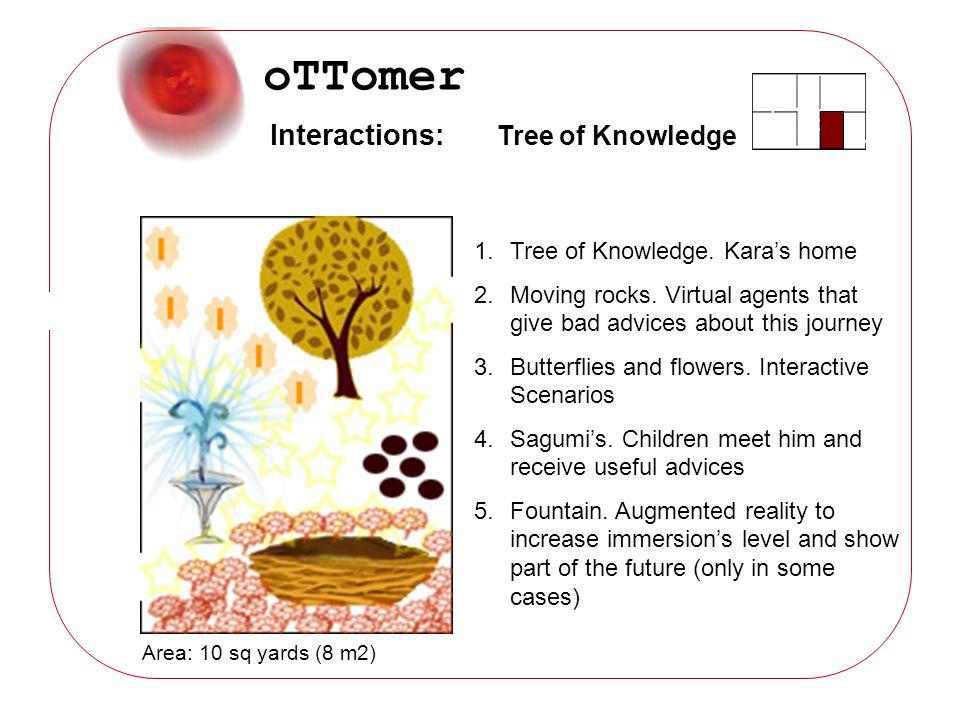 oTTomer 1.Tree of Knowledge. Karas home 2.Moving rocks.