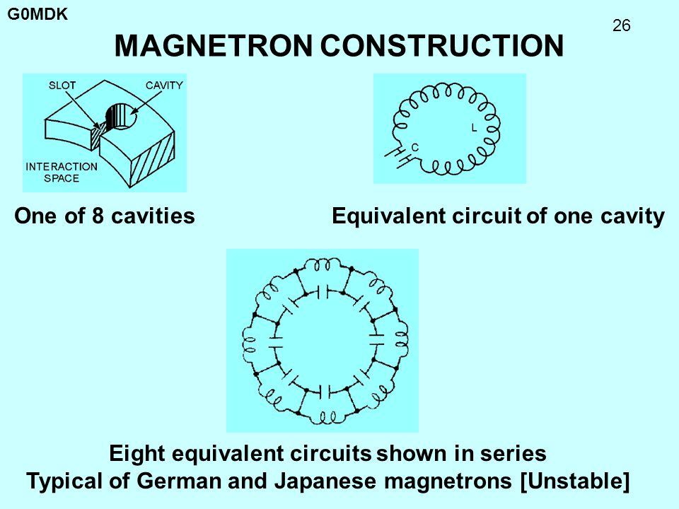 G0MDK 26 MAGNETRON CONSTRUCTION Equivalent circuit of one cavity Eight equivalent circuits shown in series Typical of German and Japanese magnetrons [
