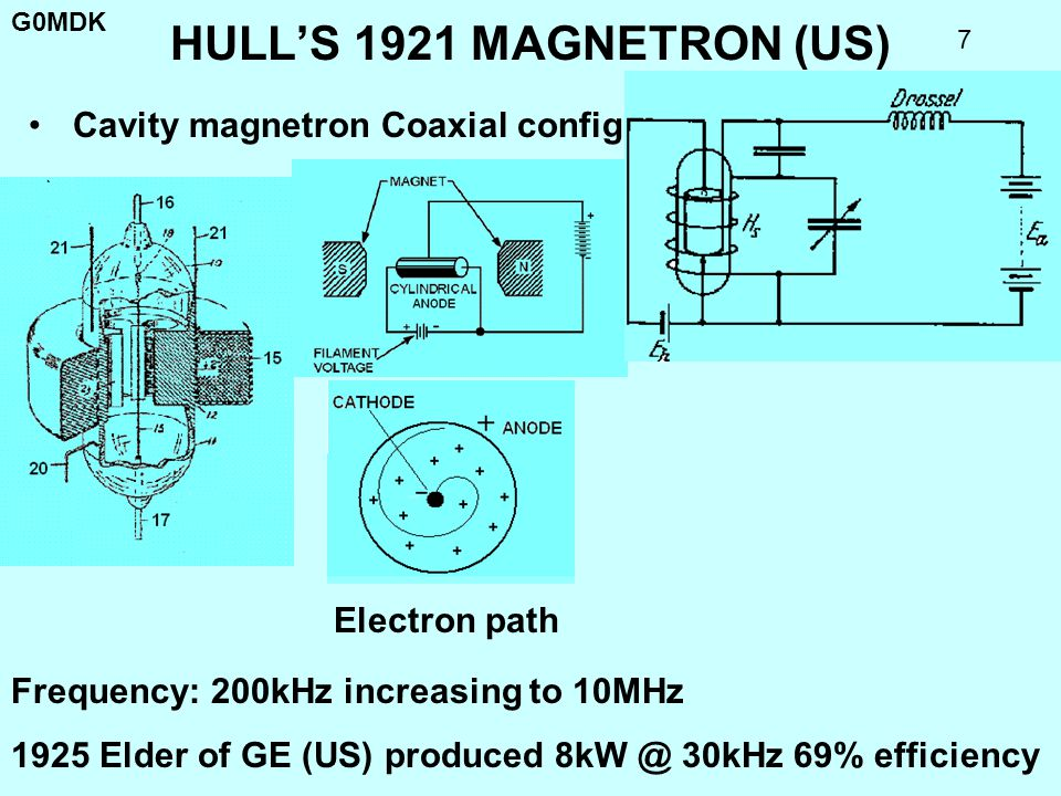 G0MDK 7 HULLS 1921 MAGNETRON (US) Cavity magnetron Coaxial configuration Frequency: 200kHz increasing to 10MHz 1925 Elder of GE (US) produced 8kW @ 30