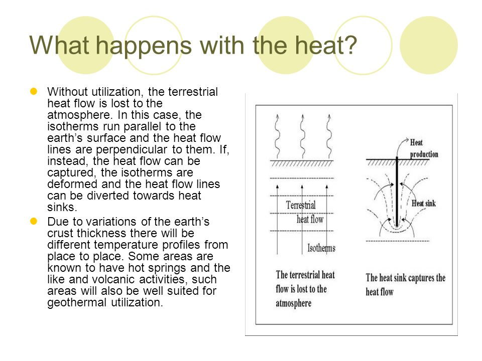 What happens with the heat? Without utilization, the terrestrial heat flow is lost to the atmosphere. In this case, the isotherms run parallel to the