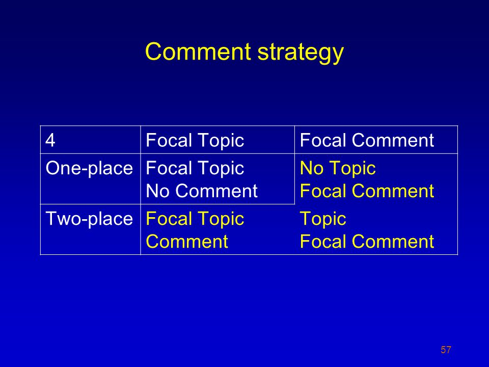 Comment strategy 57 4Focal TopicFocal Comment One-placeFocal Topic No Comment No Topic Focal Comment Two-placeFocal Topic Comment Topic Focal Comment