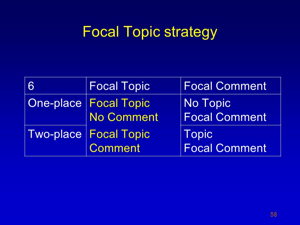 Focal Topic strategy 58 6Focal TopicFocal Comment One-placeFocal Topic No Comment No Topic Focal Comment Two-placeFocal Topic Comment Topic Focal Comment