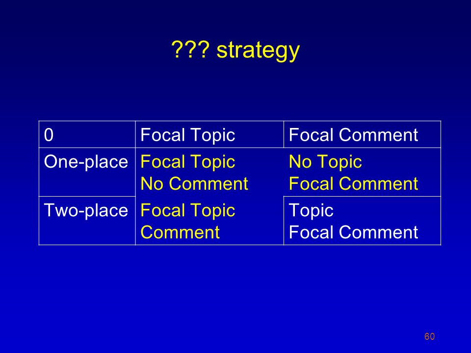 ??? strategy 60 0Focal TopicFocal Comment One-placeFocal Topic No Comment No Topic Focal Comment Two-placeFocal Topic Comment Topic Focal Comment