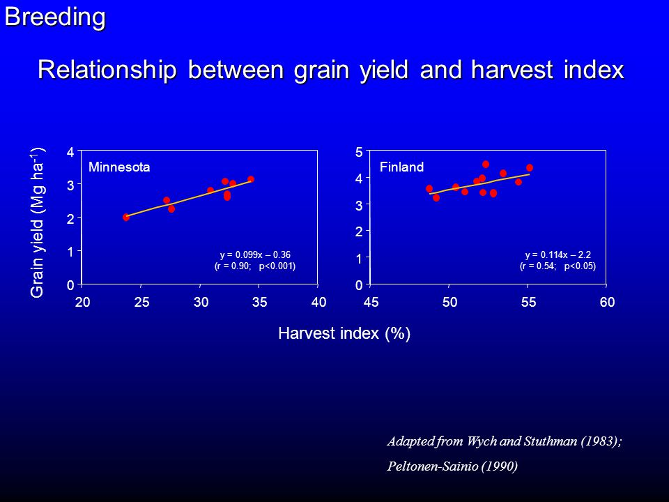 0 2 4 6 8 10 0 2030405060 Oat Wheat Harvest index (%) Grain yield (Mg ha -1 ) Theoretical maximum HI Relationship between grain yield and harvest index in wheat and oat Breeding