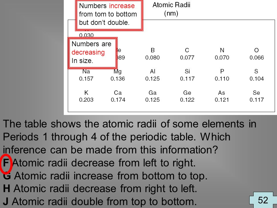 The table shows the atomic radii of some elements in Periods 1 through 4 of the periodic table. Which inference can be made from this information? F A