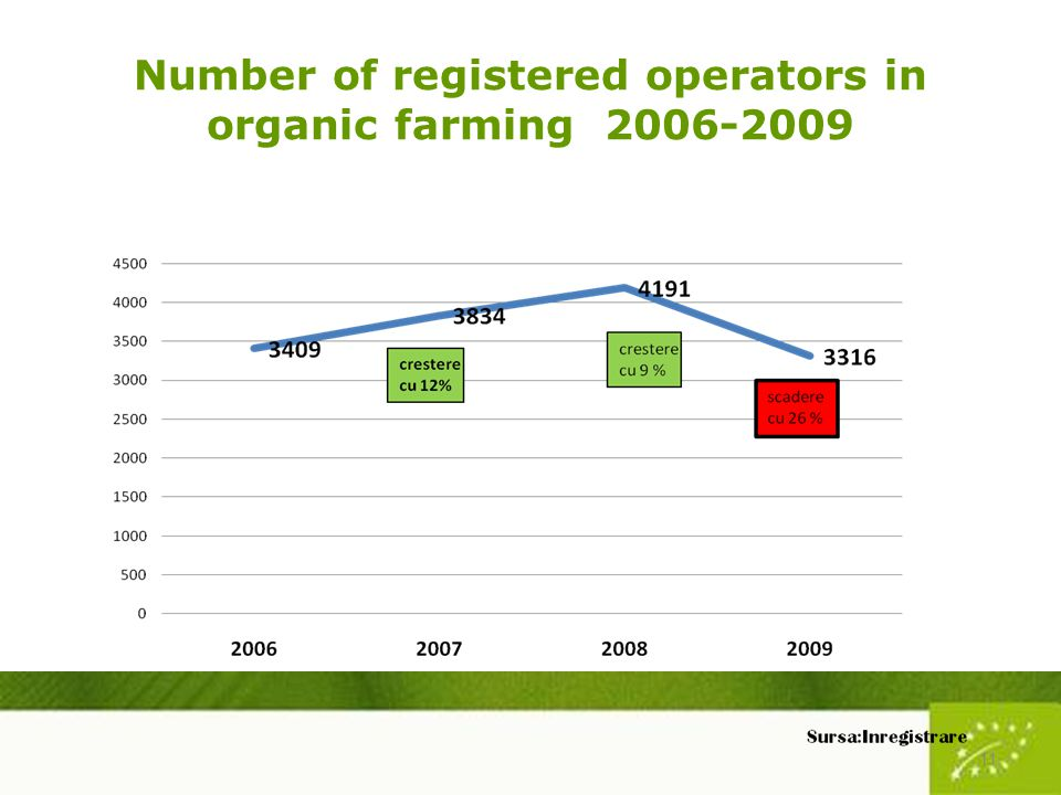 Number of registered operators in organic farming