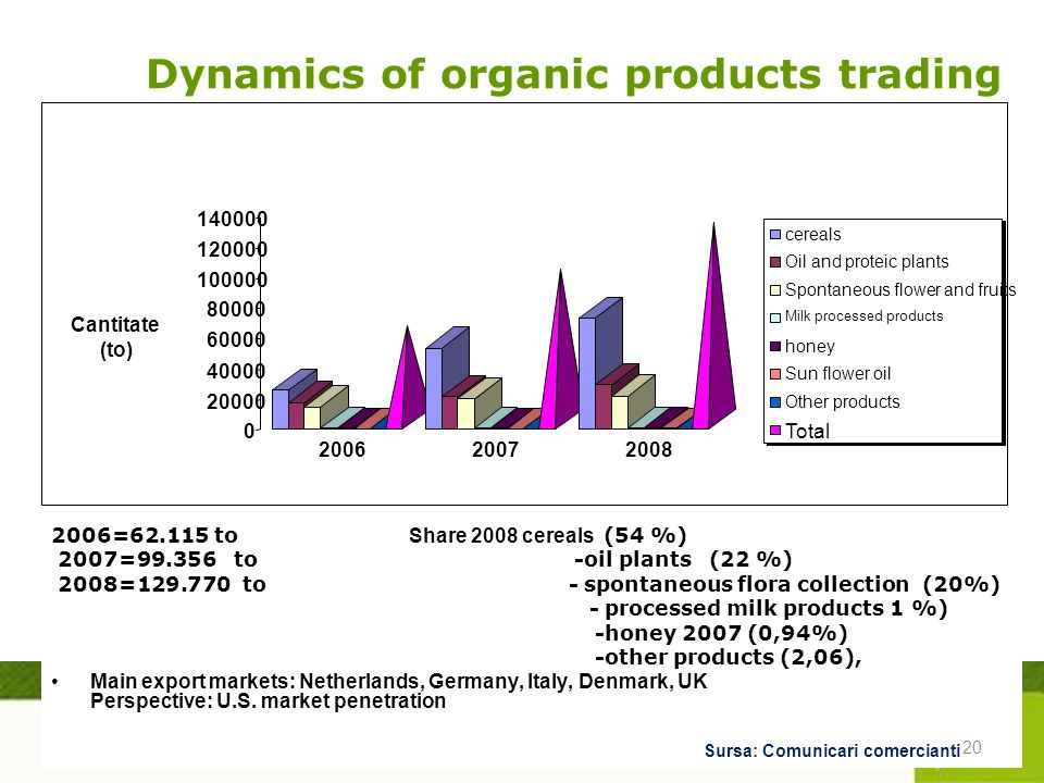 Dynamics of organic products trading 2006= to Share 2008 cereals (54 %) 2007= to -oil plants (22 %) 2008= to - spontaneous flora collection (20%) - processed milk products 1 %) -honey 2007 (0,94%) -other products (2,06), Main export markets: Netherlands, Germany, Italy, Denmark, UK Perspective: U.S.