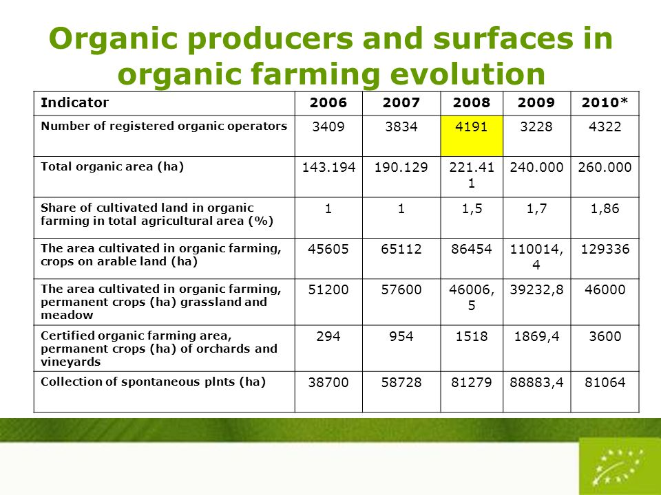 Organic producers and surfaces in organic farming evolution Indicator20062007200820092010* Number of registered organic operators 34093834419132284322 Total organic area (ha) 143.194190.129221.41 1 240.000260.000 Share of cultivated land in organic farming in total agricultural area (%) 111,51,71,86 The area cultivated in organic farming, crops on arable land (ha) 456056511286454110014, 4 129336 The area cultivated in organic farming, permanent crops (ha) grassland and meadow 512005760046006, 5 39232,846000 Certified organic farming area, permanent crops (ha) of orchards and vineyards 29495415181869,43600 Collection of spontaneous plnts (ha) 38700587288127988883,481064
