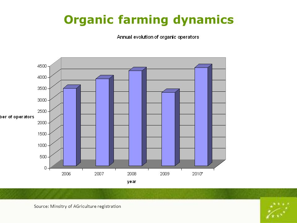 Organic farming dynamics Source: Minsitry of AGriculture registration