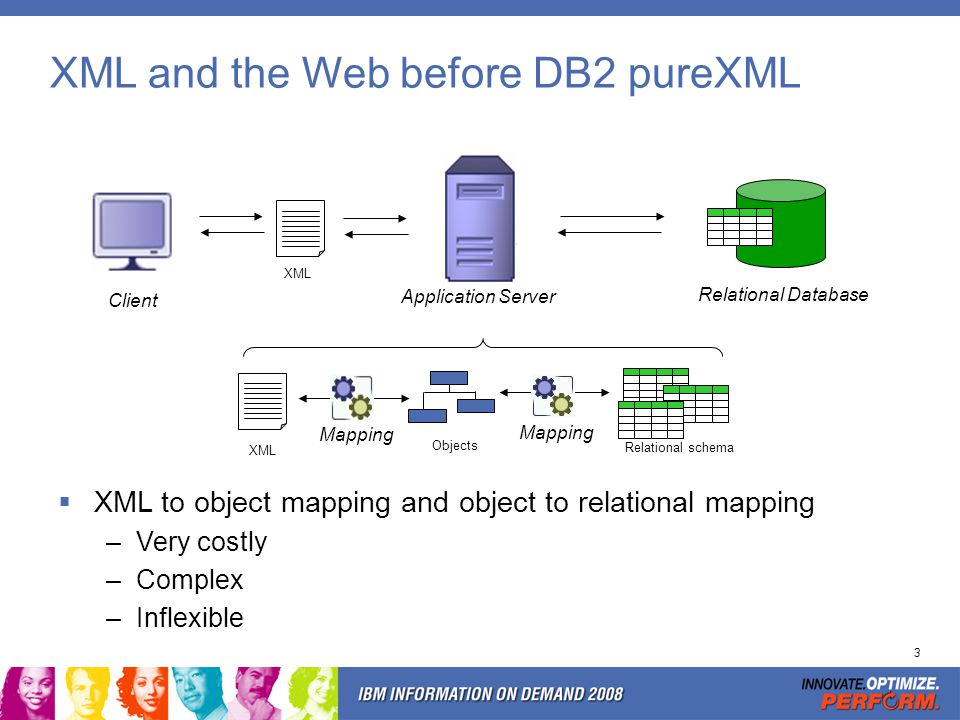 3 XML and the Web before DB2 pureXML Client Application Server XML Objects Mapping Relational schema Relational Database XML to object mapping and obj