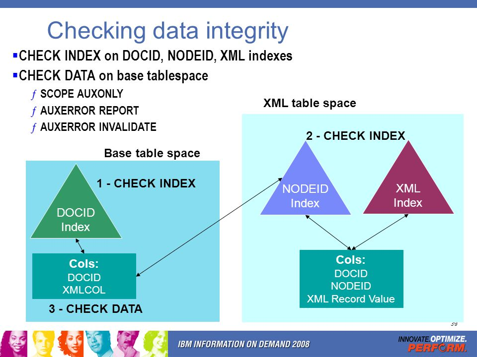 39 Checking data integrity XML table space CHECK INDEX on DOCID, NODEID, XML indexes CHECK DATA on base tablespace ƒ SCOPE AUXONLY ƒ AUXERROR REPORT ƒ