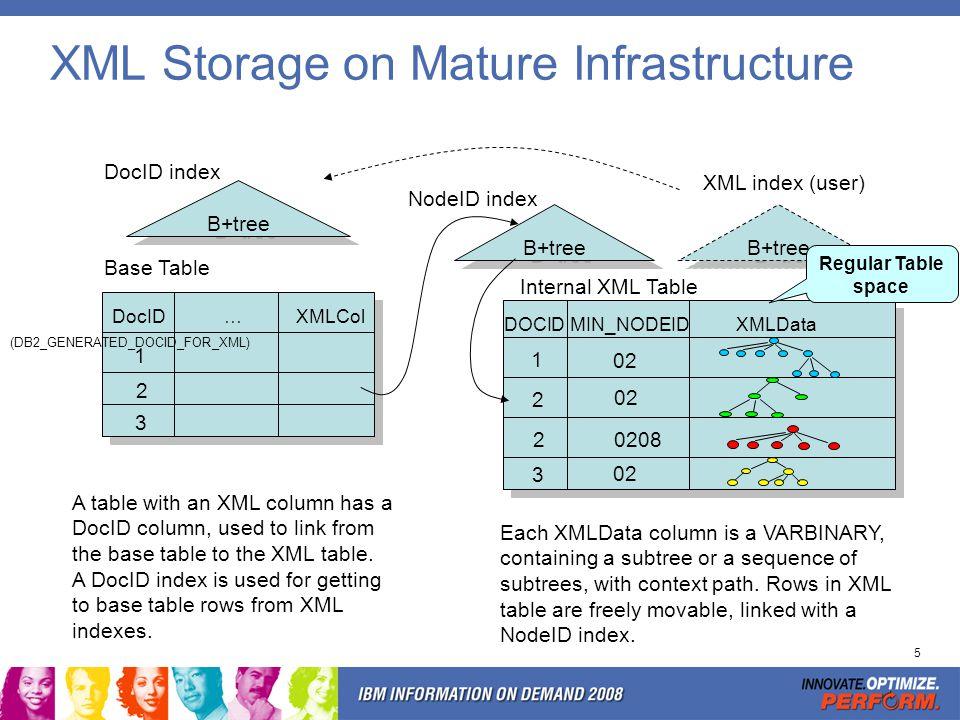 5 XML Storage on Mature Infrastructure Base Table XMLColDocID… B+tree DocID index Internal XML Table B+tree NodeID index B+tree XML index (user) Each