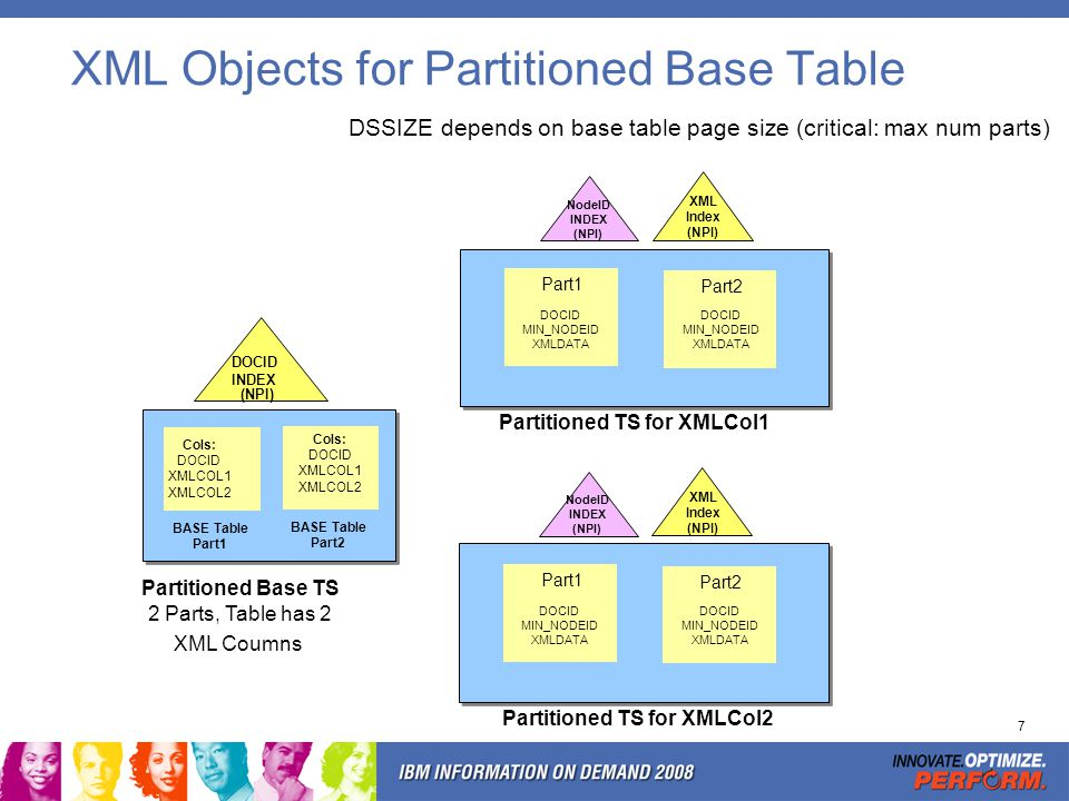 7 XML Objects for Partitioned Base Table Cols: DOCID XMLCOL1 XMLCOL2 BASE Table Part1 Partitioned Base TS 2 Parts, Table has 2 XML Coumns XML Index (N