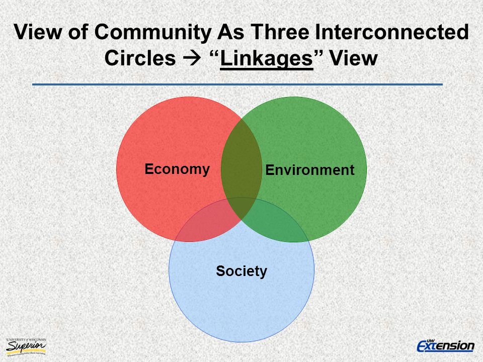 Economy Environment Society View of Community As Three Interconnected Circles Linkages View