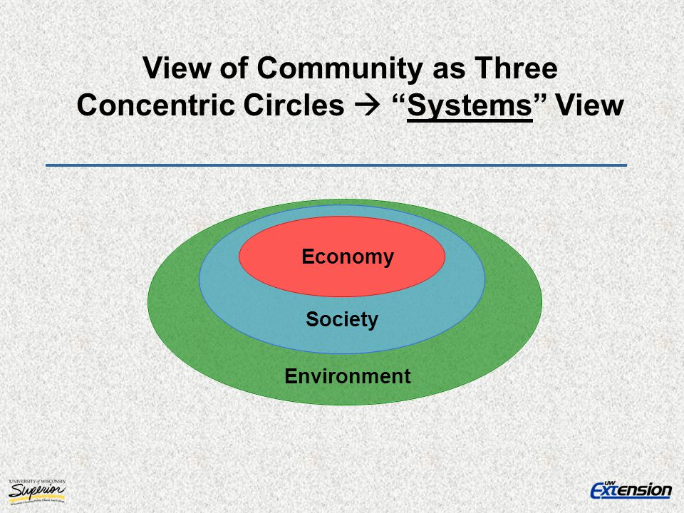Economy Environment Society View of Community as Three Concentric Circles Systems View