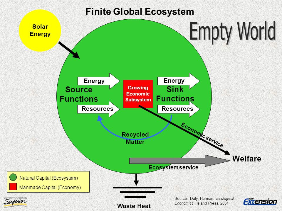 Solar Energy Energy Source Functions Sink Functions Resources Finite Global Ecosystem Waste Heat Energy Resources Recycled Matter Natural Capital (Eco