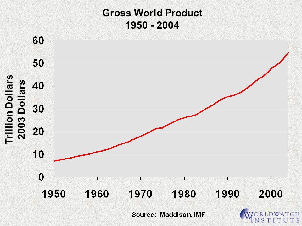 Trillion Dollars 2003 Dollars Gross World Product 1950 - 2004