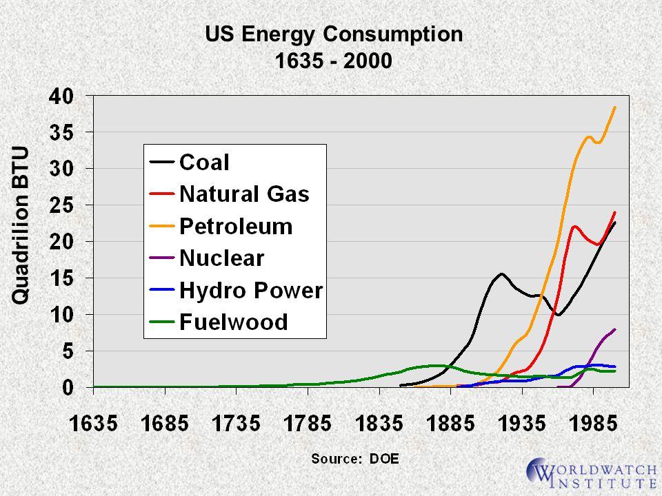 US Energy Consumption 1635 - 2000 Quadrilion BTU