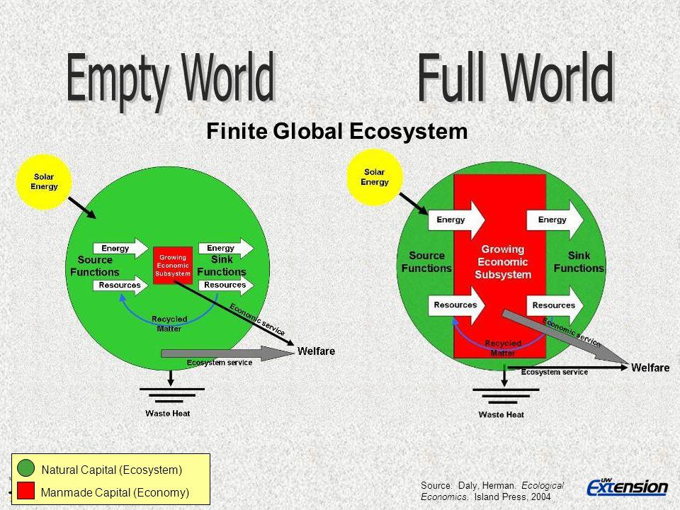 Natural Capital (Ecosystem) Manmade Capital (Economy) Source: Daly, Herman. Ecological Economics. Island Press, 2004 Finite Global Ecosystem