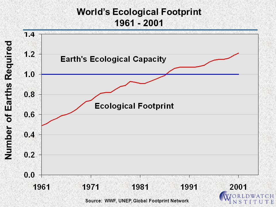 Worlds Ecological Footprint 1961 - 2001 Number of Earths Required Source: WWF, UNEP, Global Footprint Network