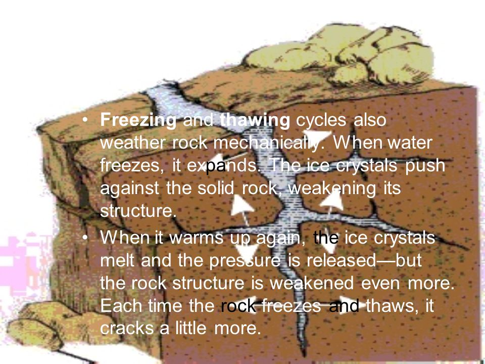 Freezing and thawing cycles also weather rock mechanically. When water freezes, it expands. The ice crystals push against the solid rock, weakening it