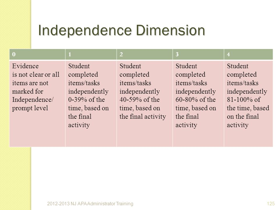 125 Independence Dimension 01234 Evidence is not clear or all items are not marked for Independence/ prompt level Student completed items/tasks independently 0-39% of the time, based on the final activity Student completed items/tasks independently 40-59% of the time, based on the final activity Student completed items/tasks independently 60-80% of the time, based on the final activity Student completed items/tasks independently 81-100% of the time, based on the final activity 2012-2013 NJ APA Administrator Training
