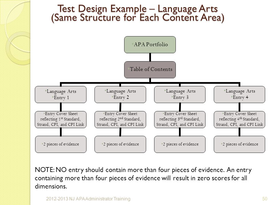 Test Design Example – Language Arts (Same Structure for Each Content Area) NOTE: NO entry should contain more than four pieces of evidence.